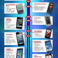 Telemóvel: 31 anos de evolução