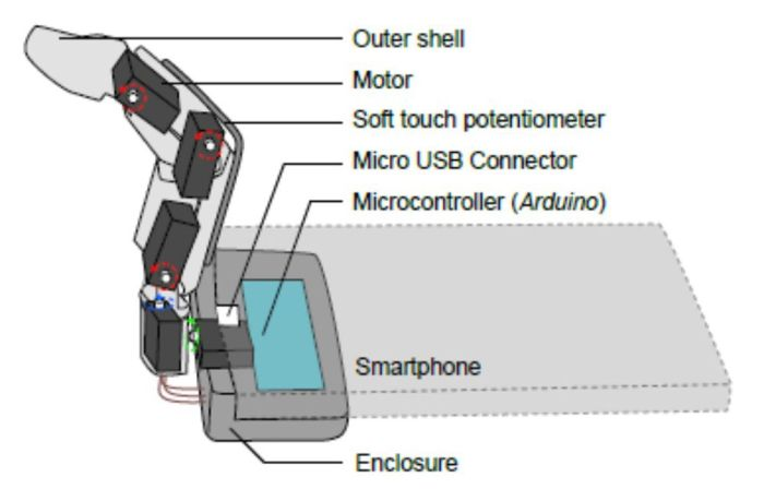 Coque – Doigt robotique - 2